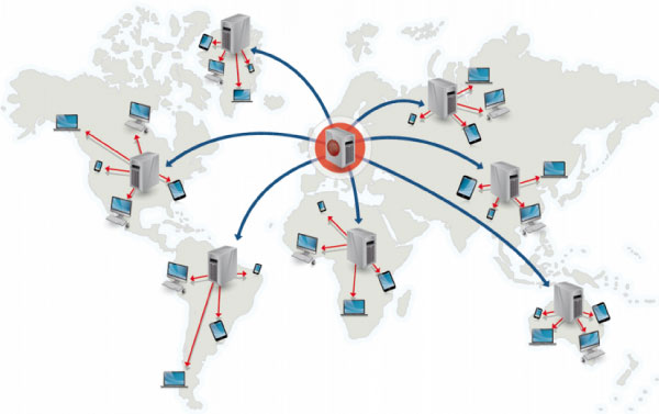 Entrega de contenido Web con CDN